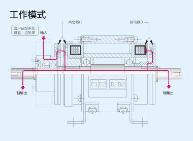 电磁离合器制动器组合-vmtt-世界领先的离合器技术